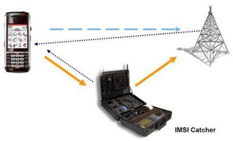 Stingrays vs  Cryptophones: The cell phone surveillance arms